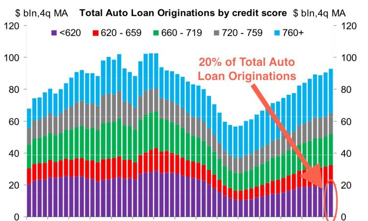 35-Subprime Auto Loan A Step towards improving your Credit Score